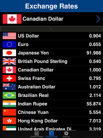Forex real time exchange rates