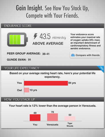 The best iPhone apps for heart monitoring - appPicker