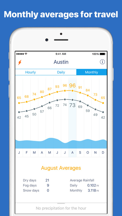 Weather Line - Forecast Graphs + Dark Sky Weather Screenshot