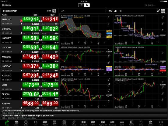 Stocks forex futures & news